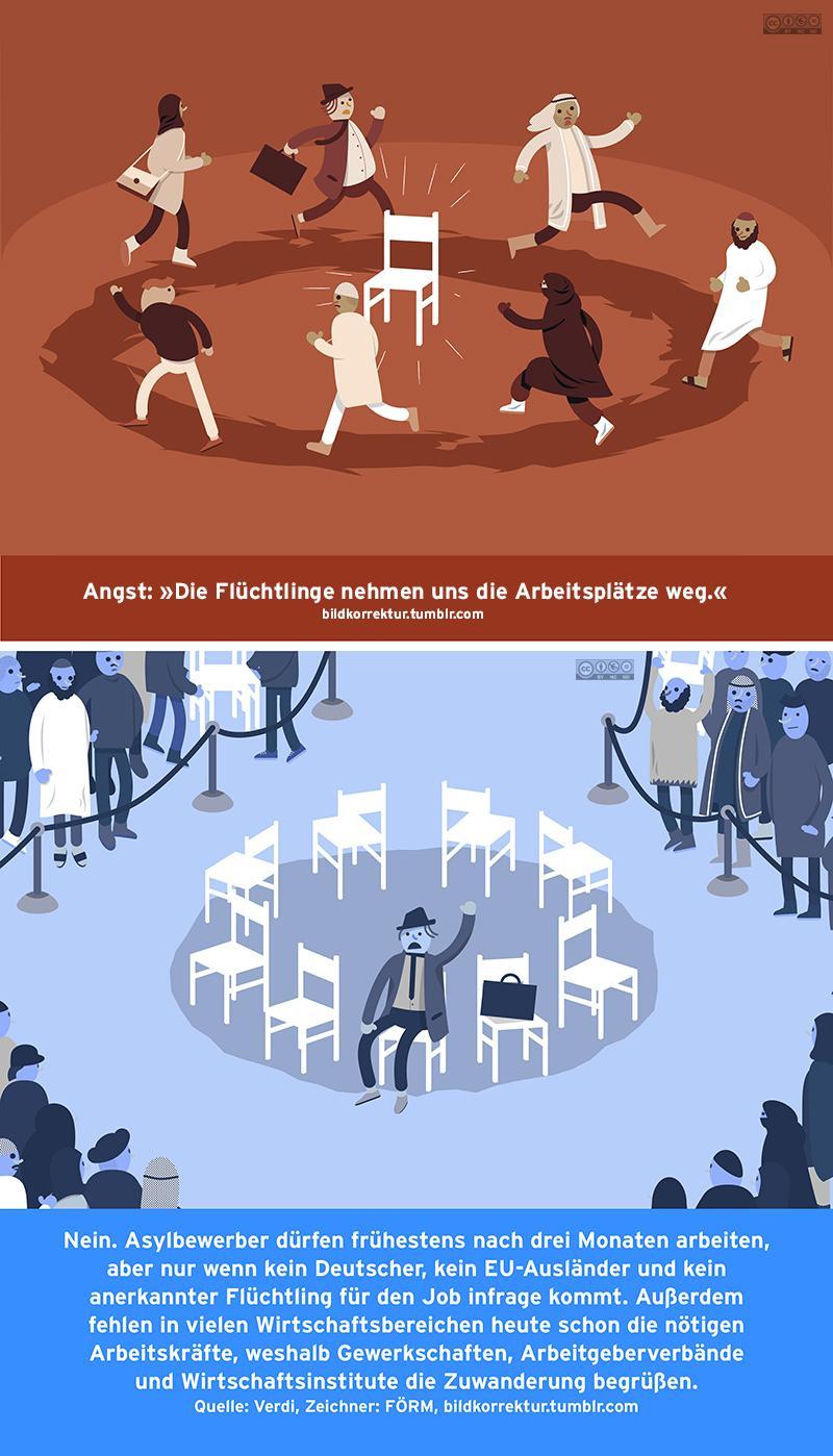 Flüchtlinge nehmen uns Arbeitsplätze weg -kl